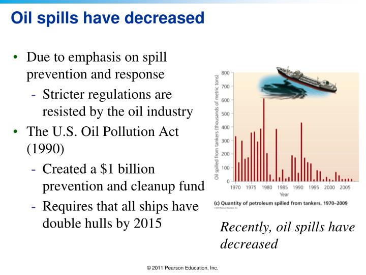 Oil spills have decreased