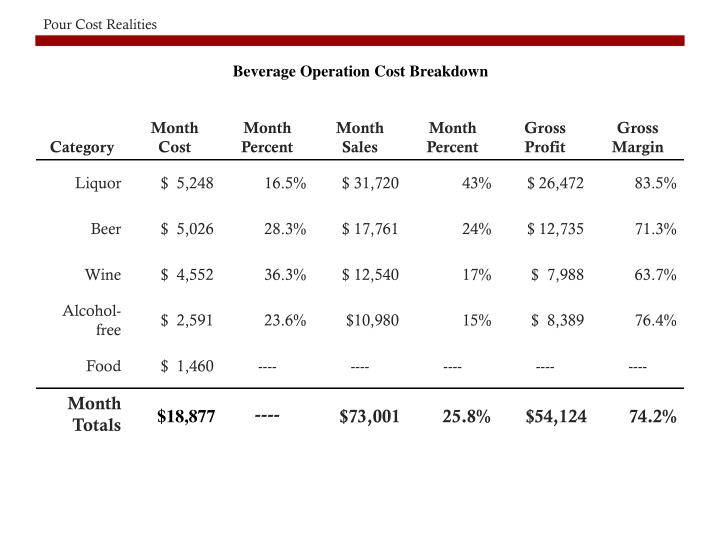 Beverage Operation Cost Breakdown