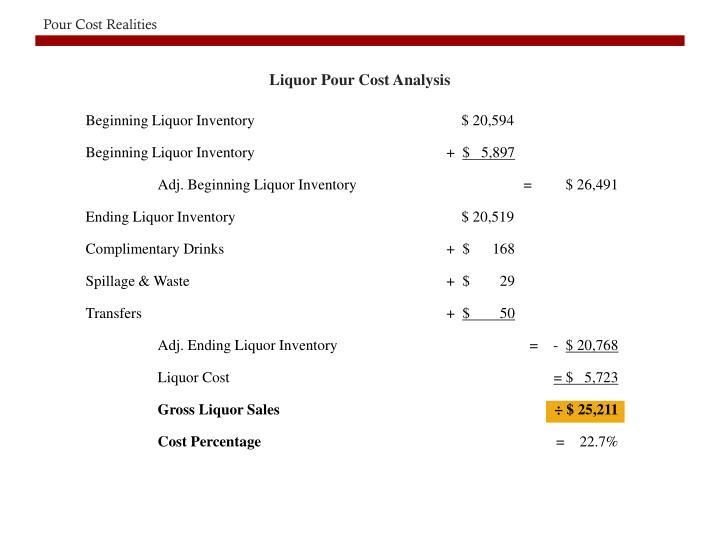 Liquor Pour Cost Analysis