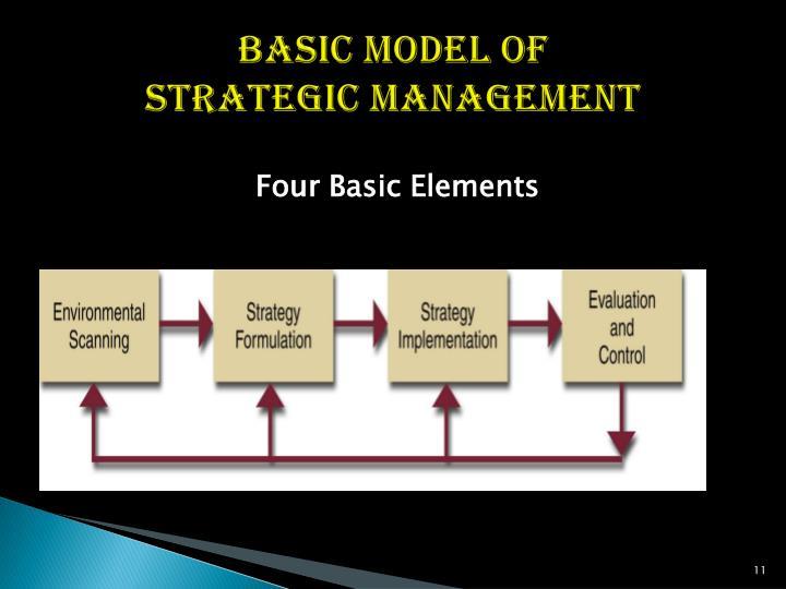 Basic Model of