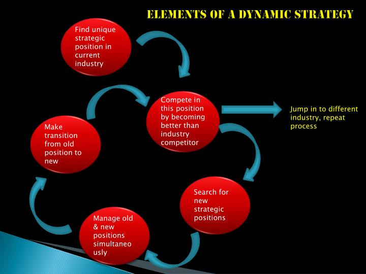 ELEMENTS OF A DYNAMIC STRATEGY