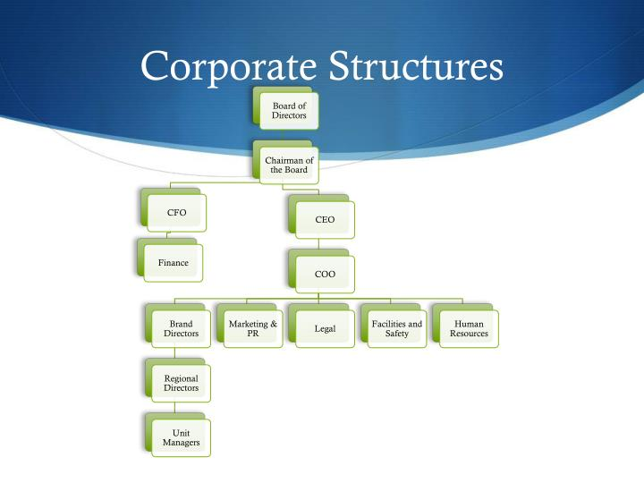 Corporate Structures