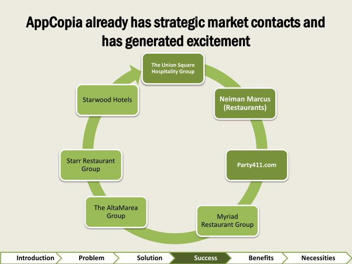 AppCopia already has strategic market contacts and has generated excitement