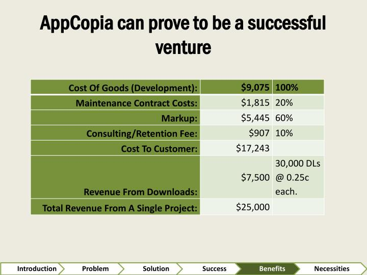 AppCopia can prove to be a successful venture