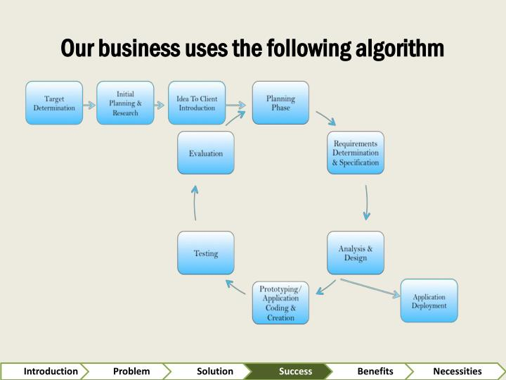 Our business uses the following algorithm