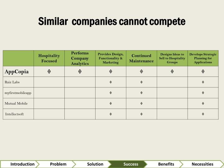 Similar  companies cannot compete