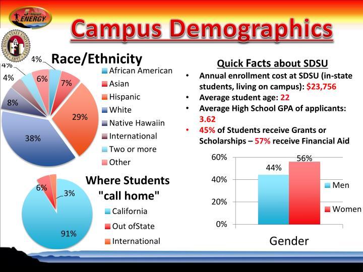 Campus Demographics