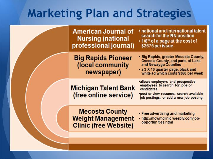 Marketing Plan and Strategies