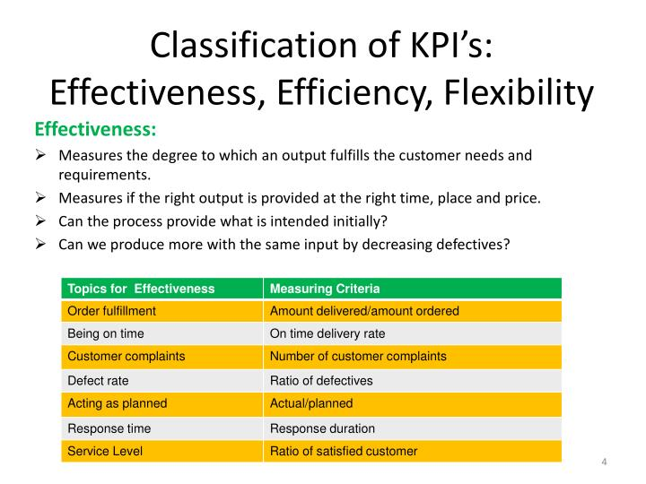 Classification of KPI's: