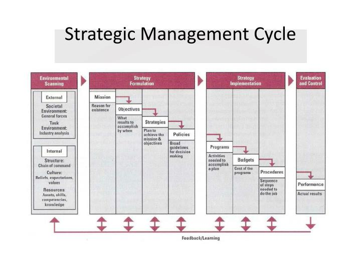 Strategic Management Cycle