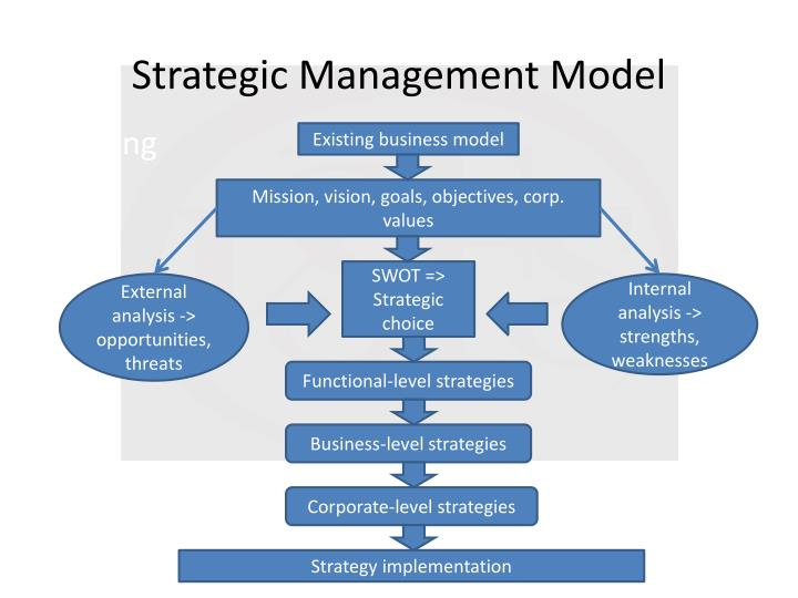 strategic management a model for 13 models of strategic human resource management are mention and discussed in very detail to clear the topic models of shrm.