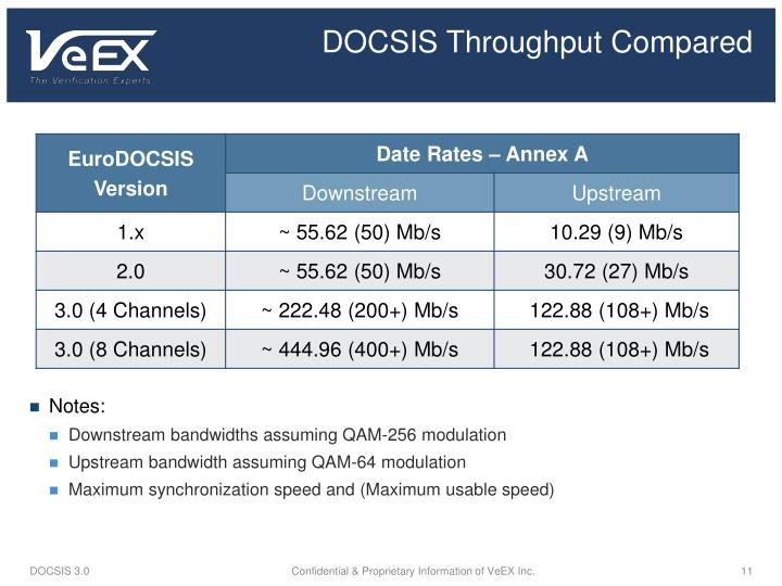 DOCSIS Throughput Compared