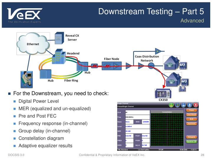 Downstream Testing – Part
