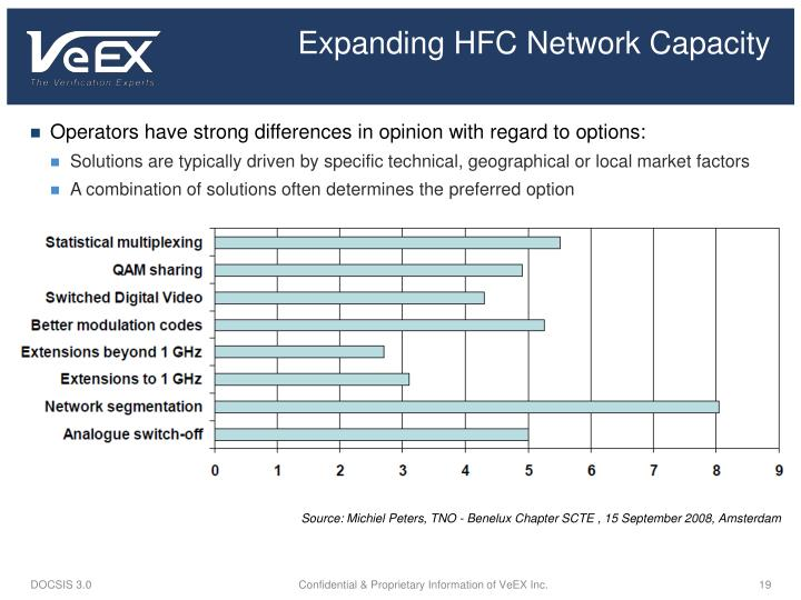 Expanding HFC Network Capacity