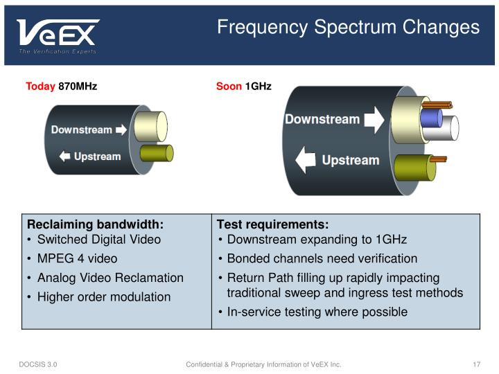 Frequency Spectrum Changes