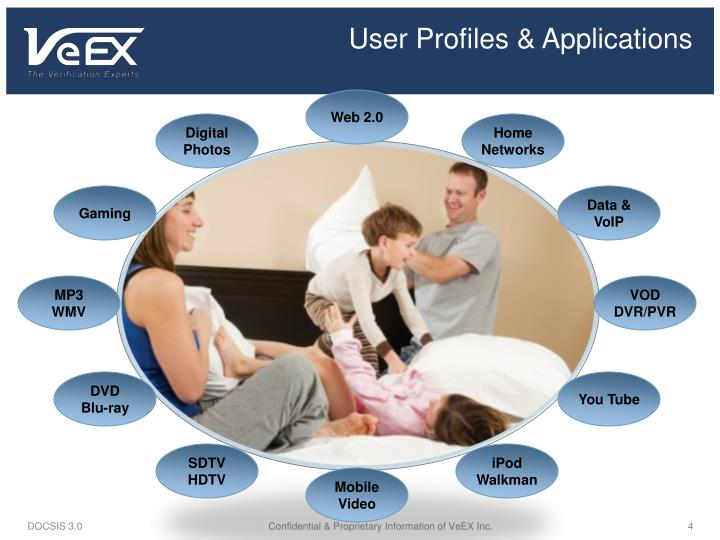 User Profiles & Applications
