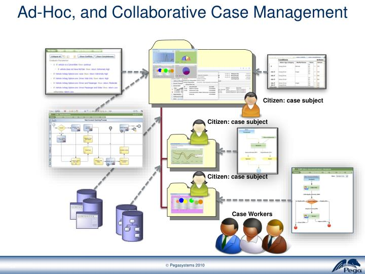 Ad-Hoc, and Collaborative Case Management