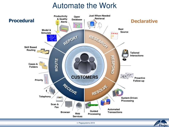 Automate the Work