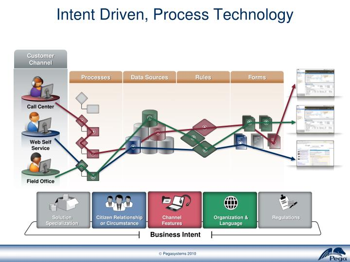 Intent Driven, Process Technology
