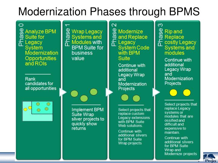 Modernization Phases through BPMS