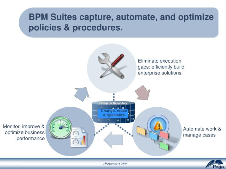 BPM Suites capture, automate, and optimize policies & procedures.
