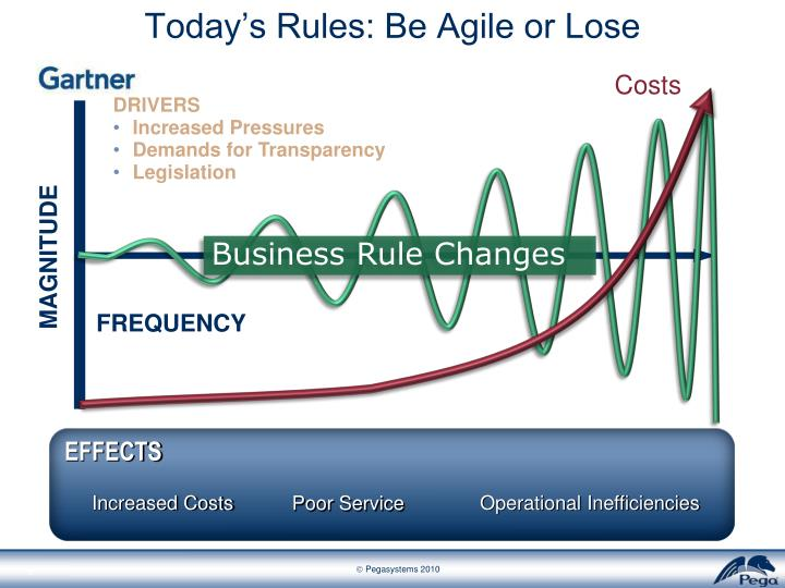 Today's Rules: Be Agile or Lose