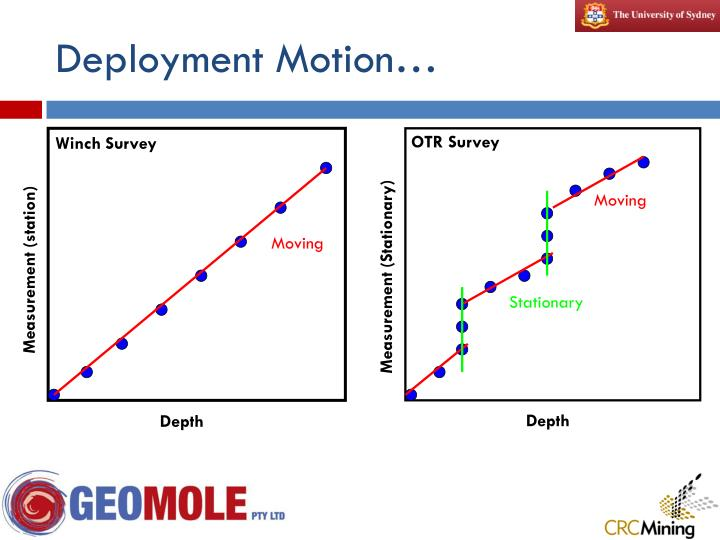 Deployment Motion…