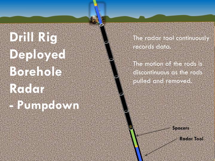 Drill Rig Deployed Borehole Radar