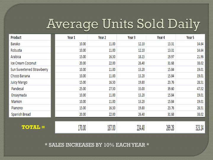 Average Units Sold Daily