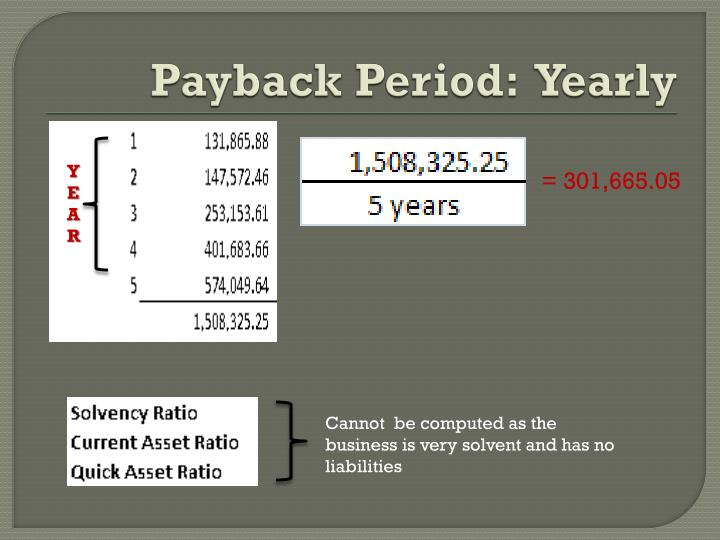 Payback Period:  Yearly