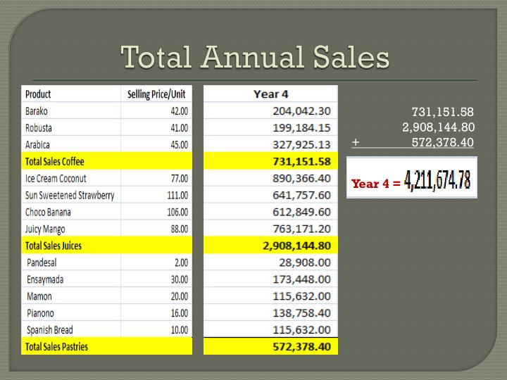 Total Annual Sales