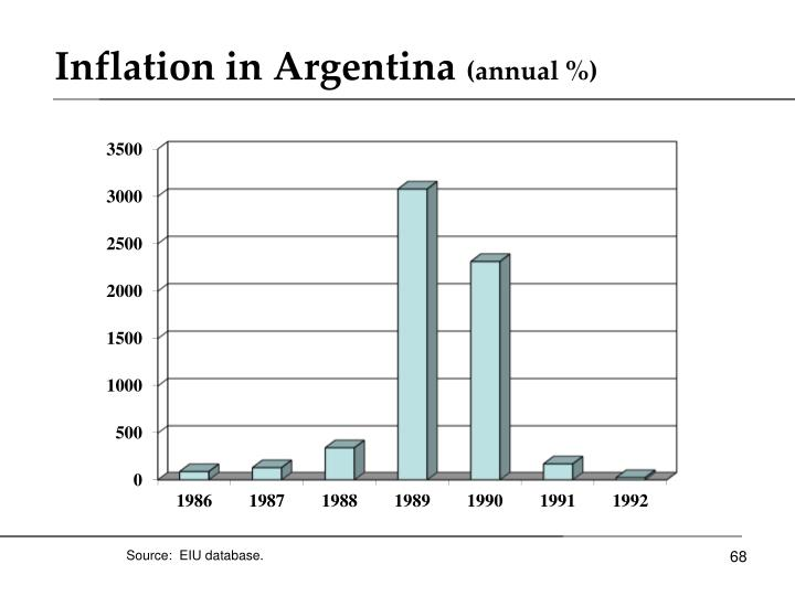 Inflation in Argentina