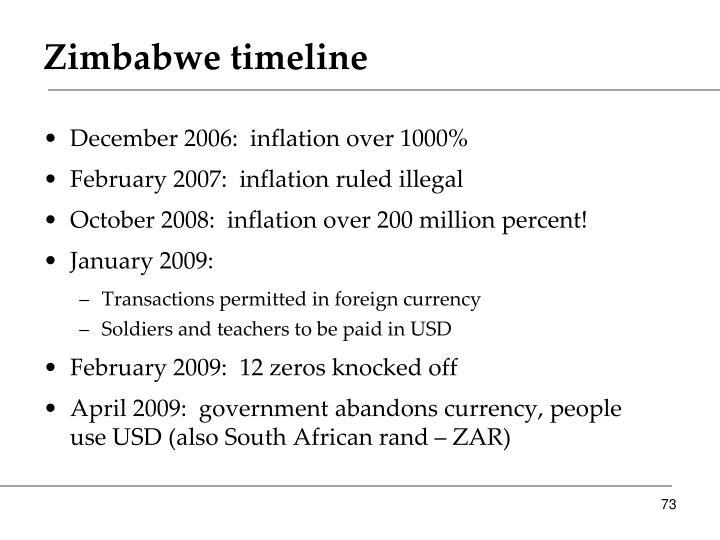 Zimbabwe timeline