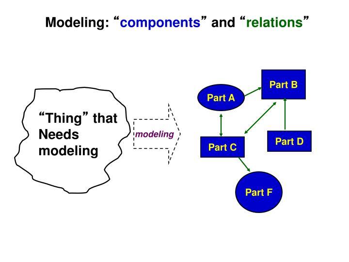 Modeling: