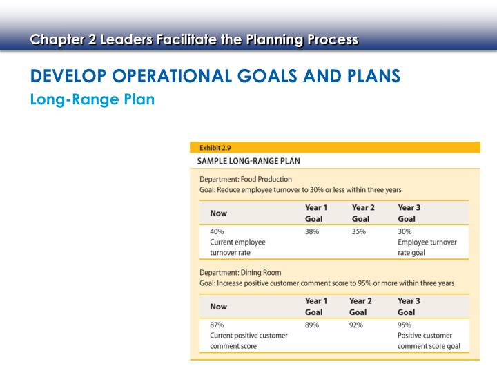 Develop Operational Goals and Plans