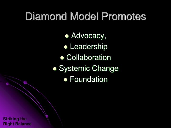 Diamond Model Promotes