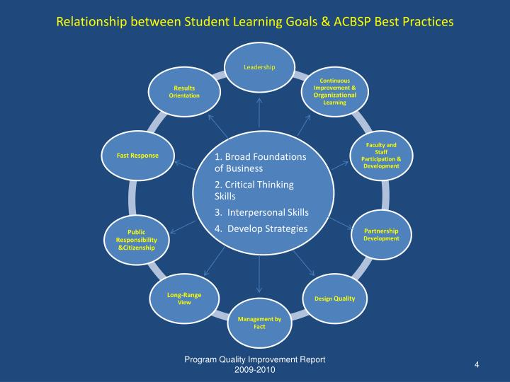 Relationship between Student Learning Goals & ACBSP Best Practices