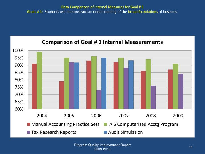Data Comparison of Internal Measures for Goal # 1