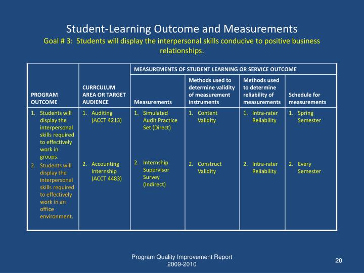 Student-Learning Outcome and Measurements