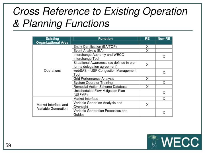 Cross Reference to Existing Operation & Planning Functions