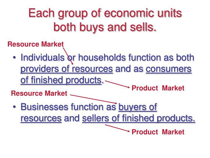 Resource Market