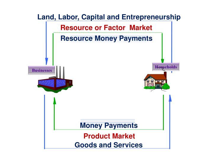 Land, Labor, Capital and Entrepreneurship