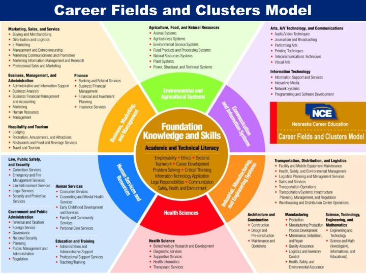 Career Fields and Clusters Model