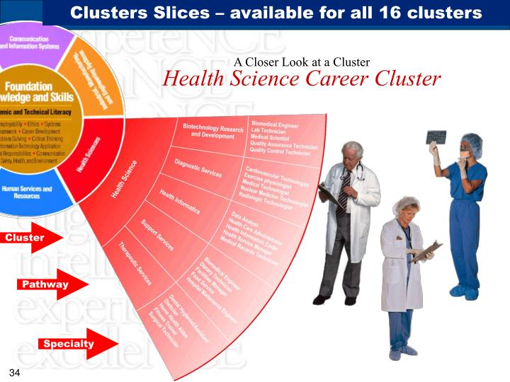 Clusters Slices – available for all 16 clusters