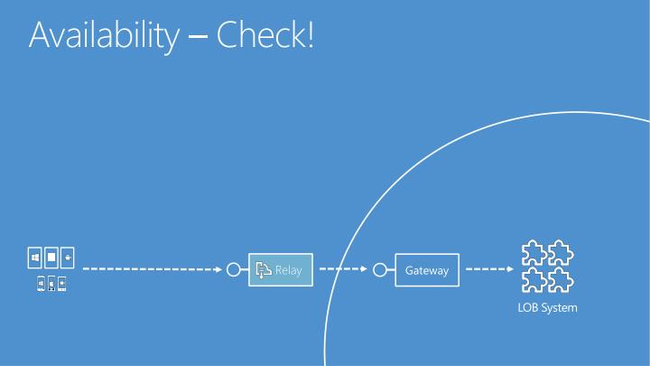 Availability – Check!