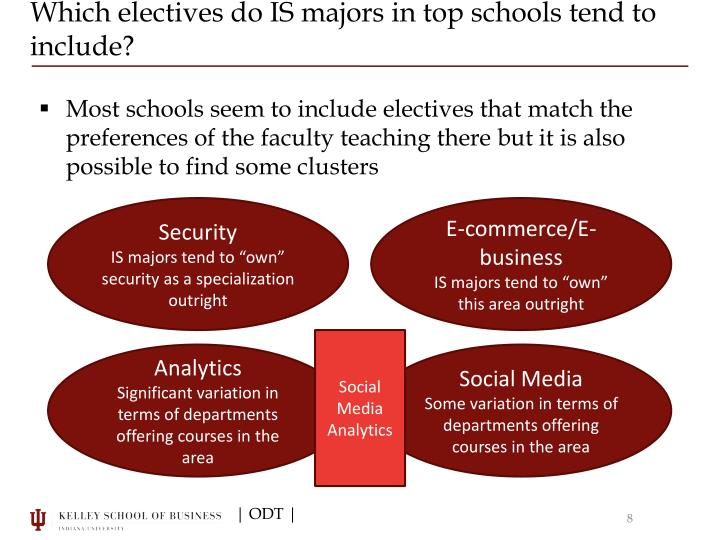 Which electives do IS majors in top schools tend to include?