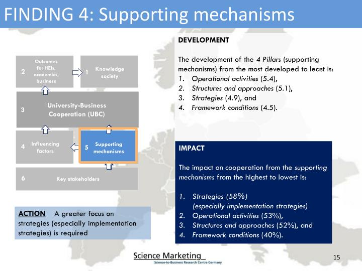 FINDING 4: Supporting mechanisms