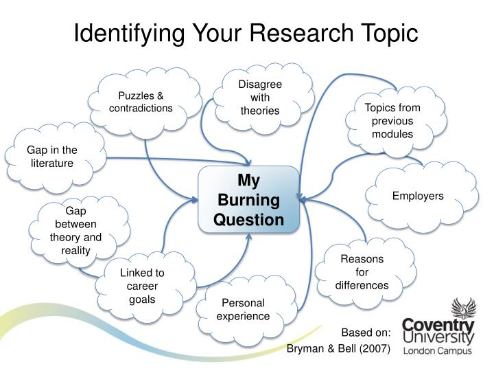 Identifying Your Research Topic