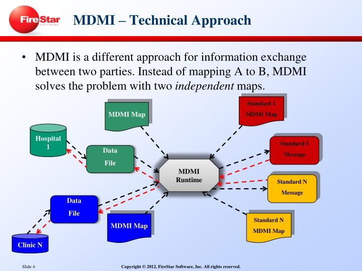 MDMI – Technical Approach