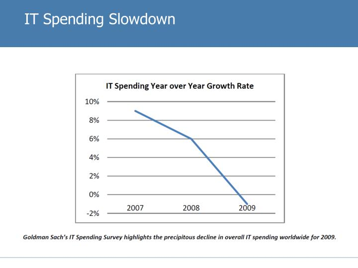 IT Spending Slowdown